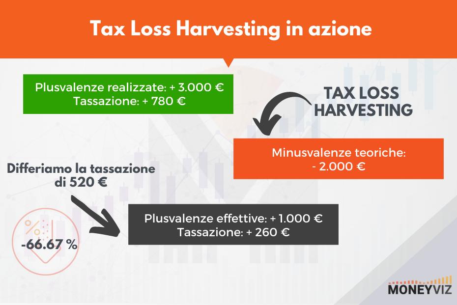 Esempio di come funziona il Tax Loss Harvesting