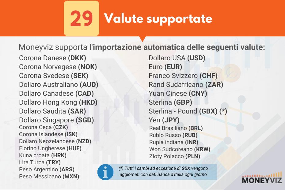 Valute supportate da Moneyviz
